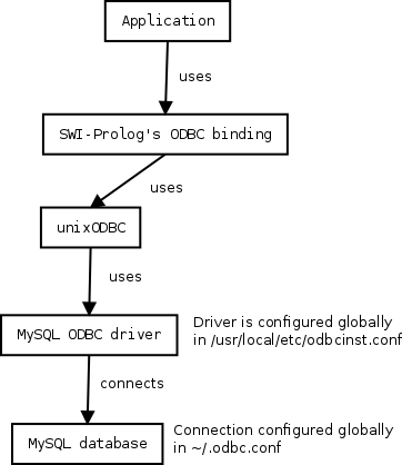 ODBC context diagram